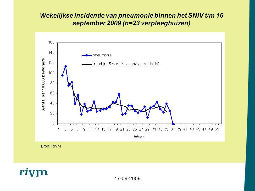 Wekelijkse incidentie van pneumonie binnen het SNIV t/m 16 september 2009 (n=23 verpleeghuizen) Bron: RIVM 17-09-2009