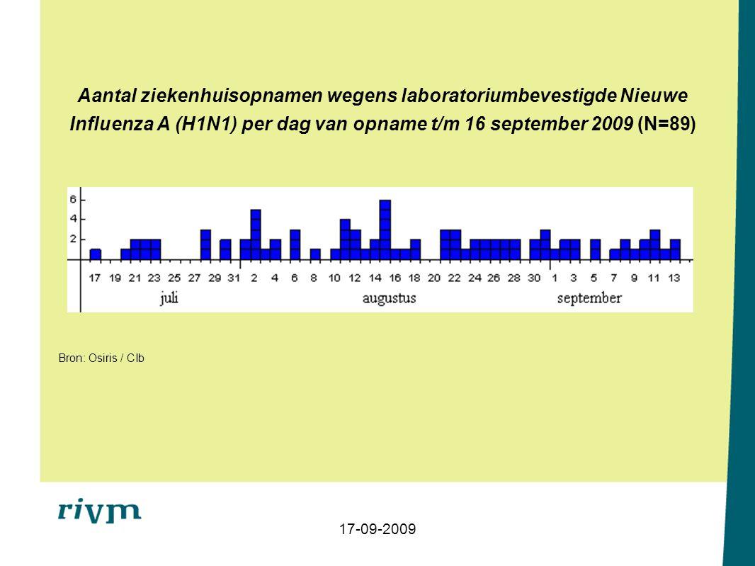 Leeftijdsverdeling van patiënten met ziekenhuisopname wegens laboratorium bevestigde Nieuwe Influenza A (H1N1) t/m 16 september 2009 (n=90) Bron: Osiris / CIb 17-09-2009