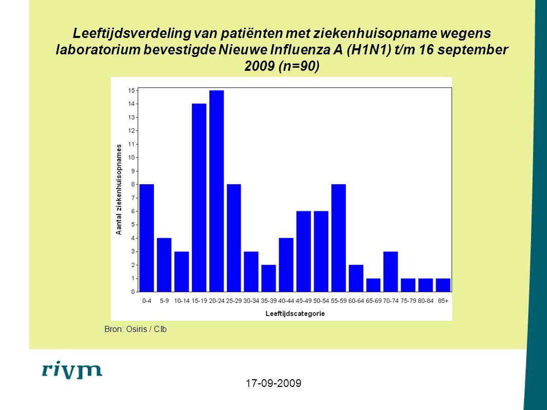 Leeftijdsverdeling per week van het aantal positief geteste monsters met herkomst huisarts / poli voor Nieuwe Influenza A (H1N1) t/m 16 september 2009 gemeld door de virologische laboratoria (N=36) 17-09-2009 Bron: Osiris / CIb