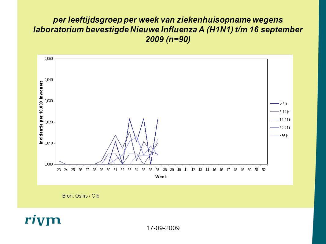 per leeftijdsgroep per week van ziekenhuisopname wegens laboratorium bevestigde Nieuwe Influenza A (H1N1) t/m 16 september 2009 (n=90) 17-09-2009 Bron: Osiris / CIb