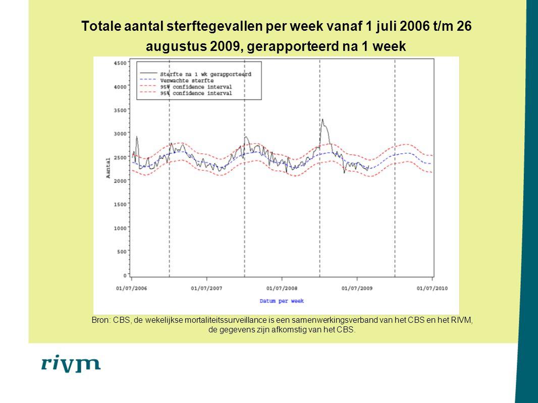 Totale aantal sterftegevallen per week vanaf 1 juli 2006 t/m 26 augustus 2009, gerapporteerd na 1 week Bron: CBS, de wekelijkse mortaliteitssurveillance is een samenwerkingsverband van het CBS en het RIVM, de gegevens zijn afkomstig van het CBS.