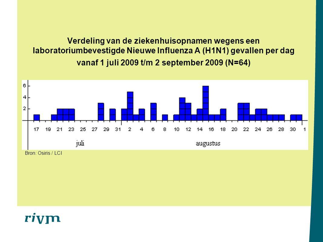 Verdeling van de ziekenhuisopnamen wegens een laboratoriumbevestigde Nieuwe Influenza A (H1N1) gevallen per dag vanaf 1 juli 2009 t/m 2 september 2009 (N=64) Bron: Osiris / LCI