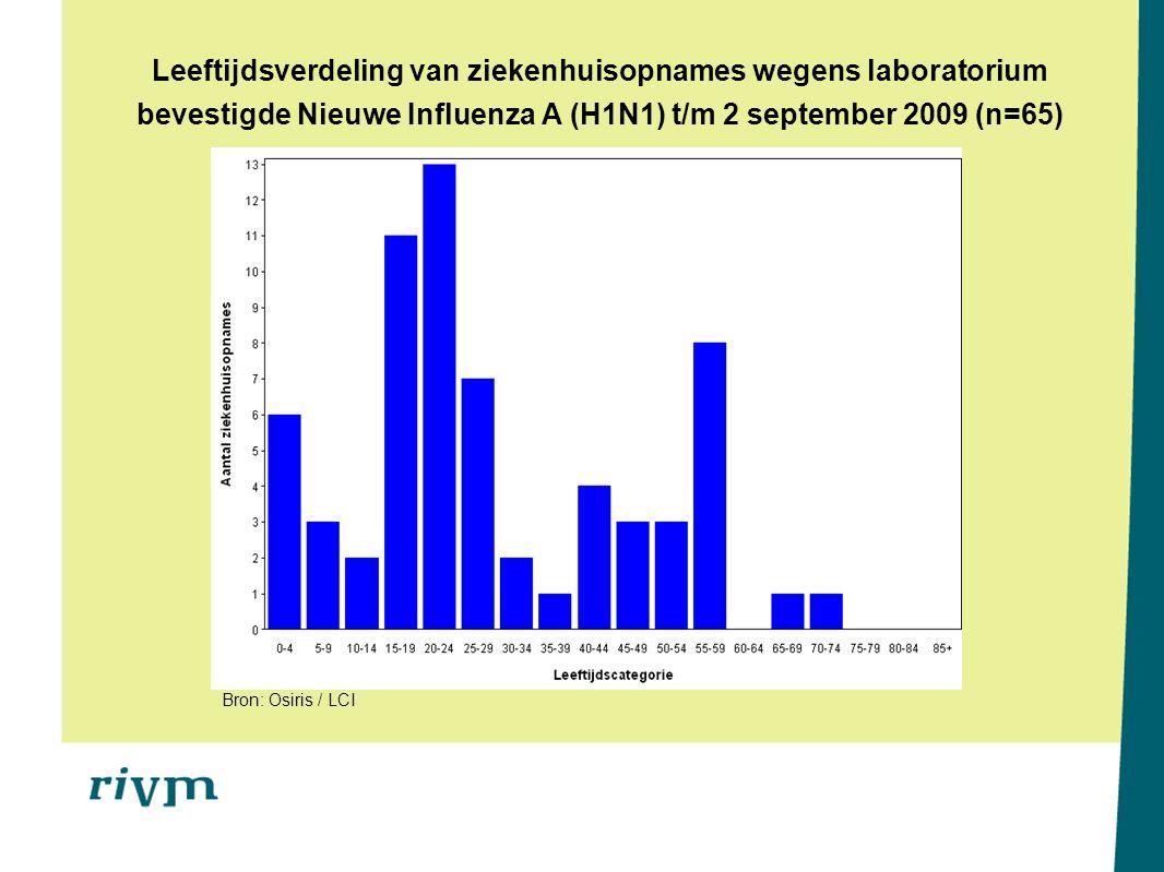 Leeftijdsverdeling van ziekenhuisopnames wegens laboratorium bevestigde Nieuwe Influenza A (H1N1) t/m 2 september 2009 (n=65) Bron: Osiris / LCI