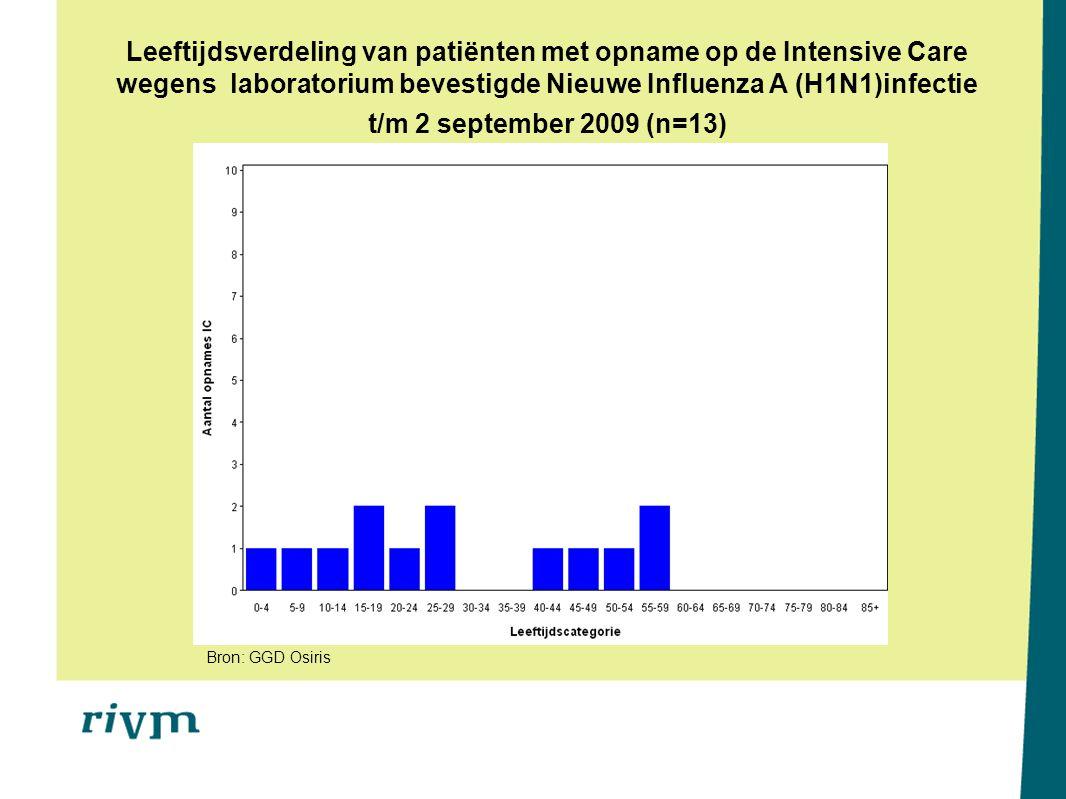 Leeftijdsverdeling van patiënten met opname op de Intensive Care wegens laboratorium bevestigde Nieuwe Influenza A (H1N1)infectie t/m 2 september 2009 (n=13) Bron: GGD Osiris