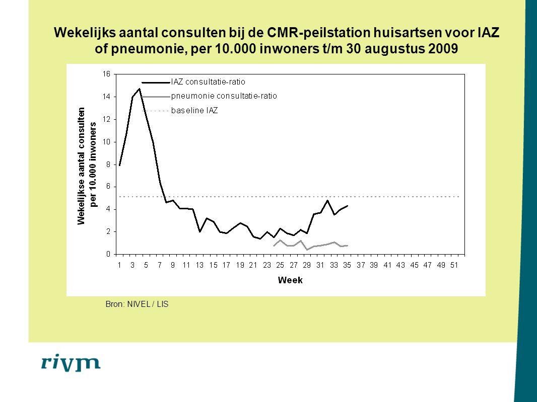 Wekelijks aantal consulten bij de CMR-peilstation huisartsen voor IAZ of pneumonie, per 10.000 inwoners t/m 30 augustus 2009 Bron: NIVEL / LIS