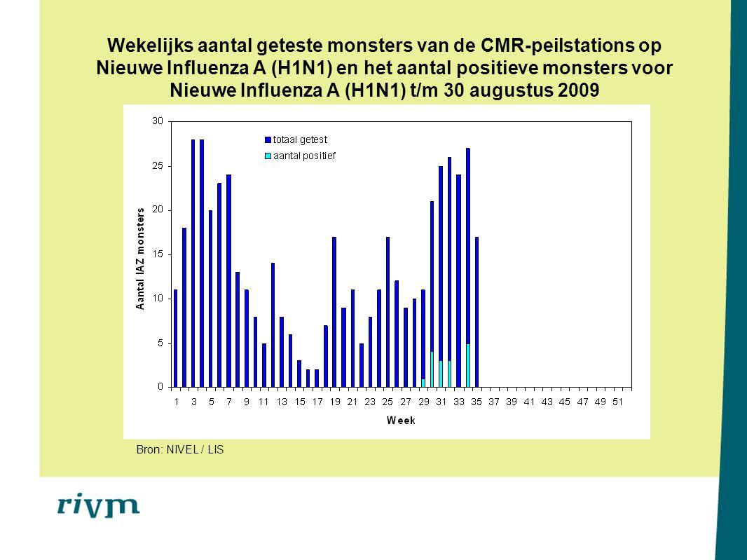 Wekelijks aantal geteste monsters van de CMR-peilstations op Nieuwe Influenza A (H1N1) en het aantal positieve monsters voor Nieuwe Influenza A (H1N1) t/m 30 augustus 2009 Bron: NIVEL / LIS