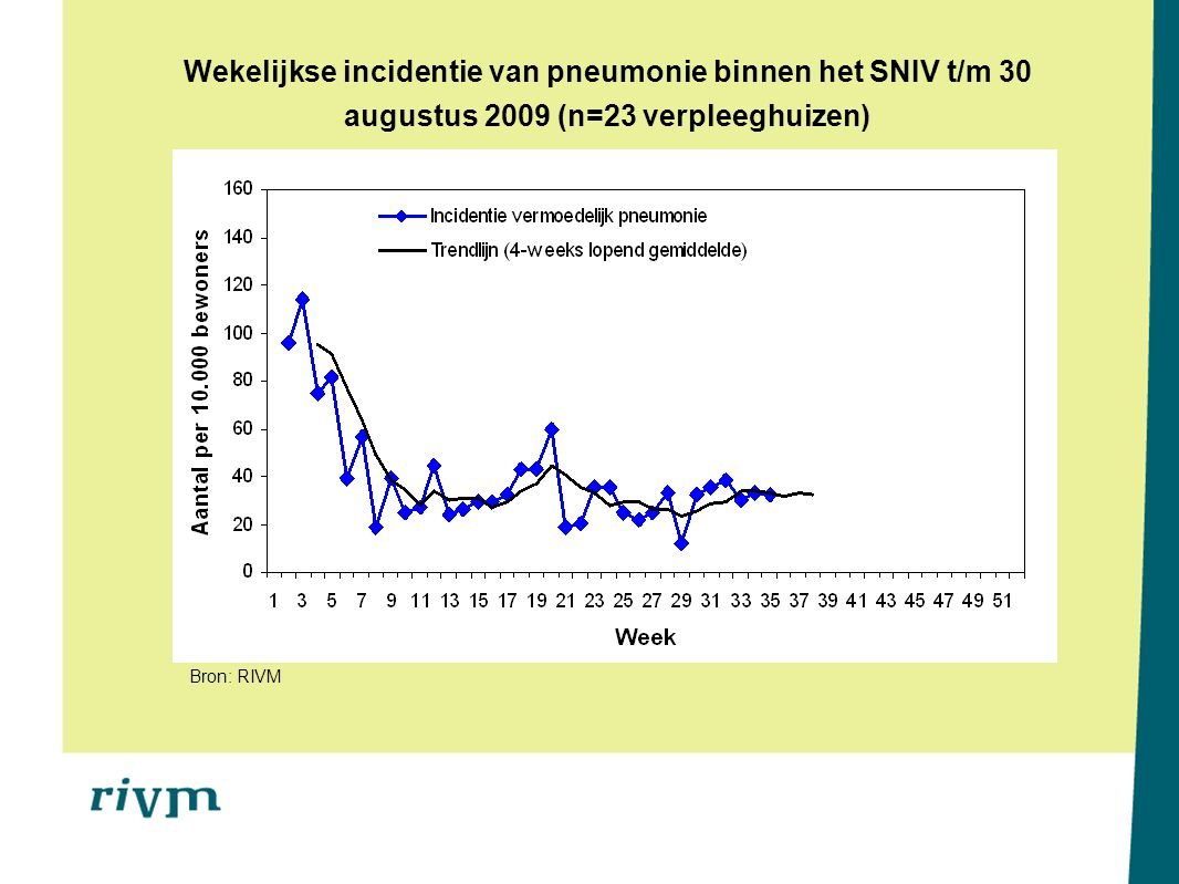 Wekelijkse incidentie van pneumonie binnen het SNIV t/m 30 augustus 2009 (n=23 verpleeghuizen) Bron: RIVM