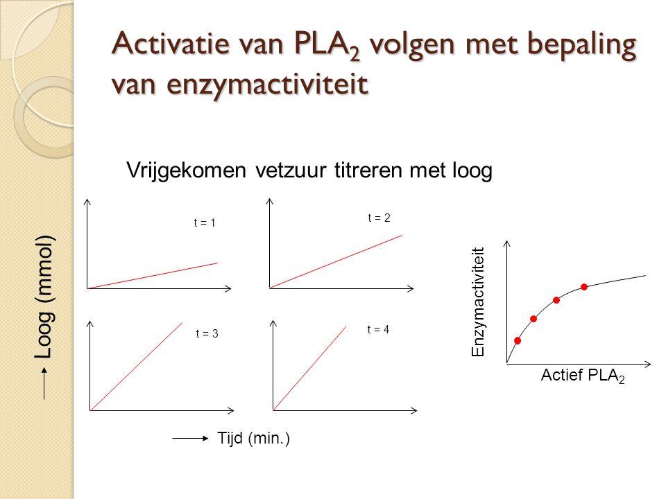 Zuivering van PLA 2 met ionchromatografie Centrifugatie: verwijdering van geprecipiteerd eiwit SP-Sephadex C25 bij pH 4 - kolom wassen met 4 kolom volumes NaAc - elutie PLA 2 met zoutgradiënt (0 – 0,8 M NaCl) Dialyse tegen 5 mM azijnzuur CM-Cellulose bij pH 6 (elutie met 0 – 0,4 M NaCl)
