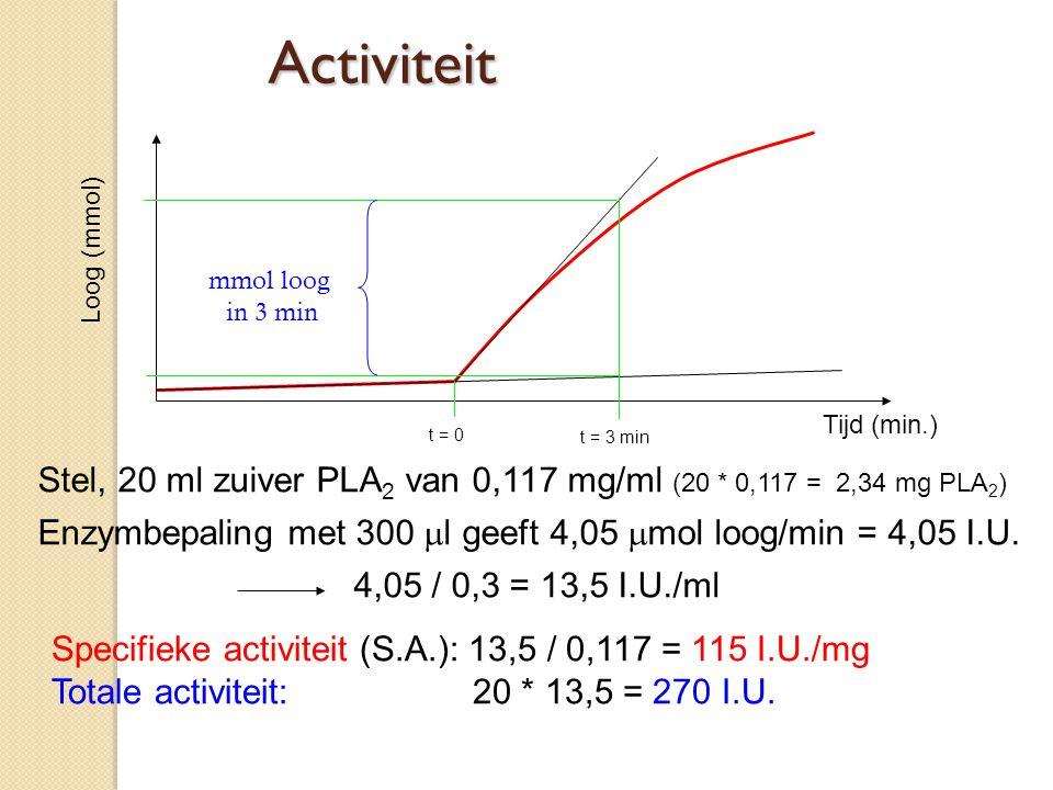 Internationale Units (IU) Definitie: 1 IU is die hoeveelheid enzym die in staat is om 1  mol/min substraat om te zetten of product kan vormen onder omschreven condities (pH, T, substraat, buffer) Vraag: Waarom IU en geen mol/l?