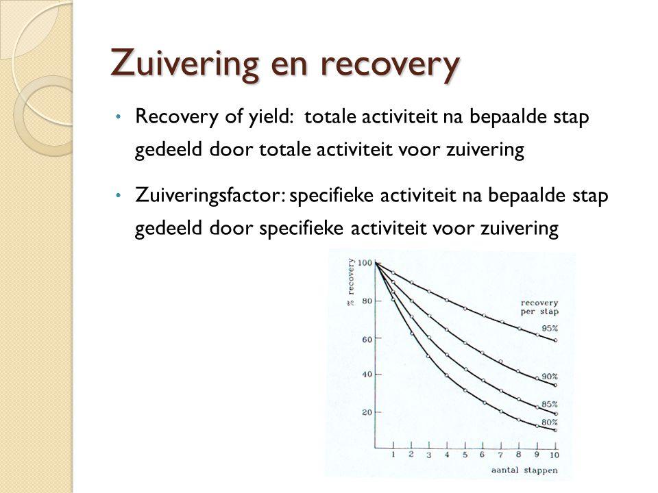 Recovery (%)Zuiveringsfactor 1001 963,2 836,25 753 25 Totaal (begin – einde zuivering): - recovery = 45% - zuivering = 1500 Per stap En wat is de totale recovery na de eerste 3 zuiveringsstappen?