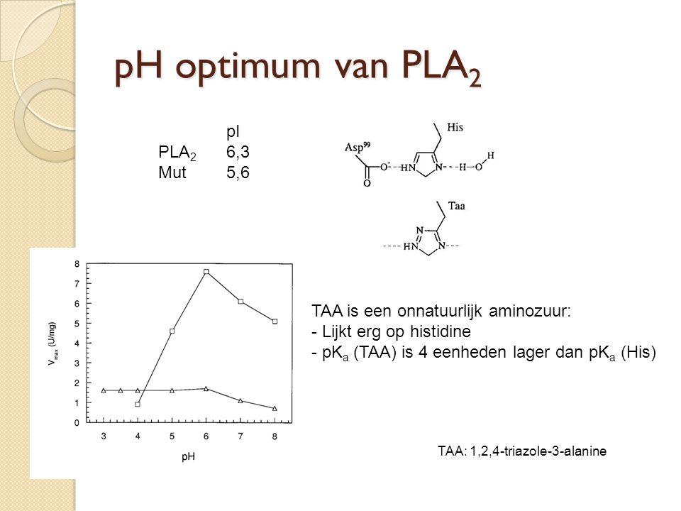 Interface activering van PLA 2 Micelvorming: - voldoende substraat - detergens toevoegen