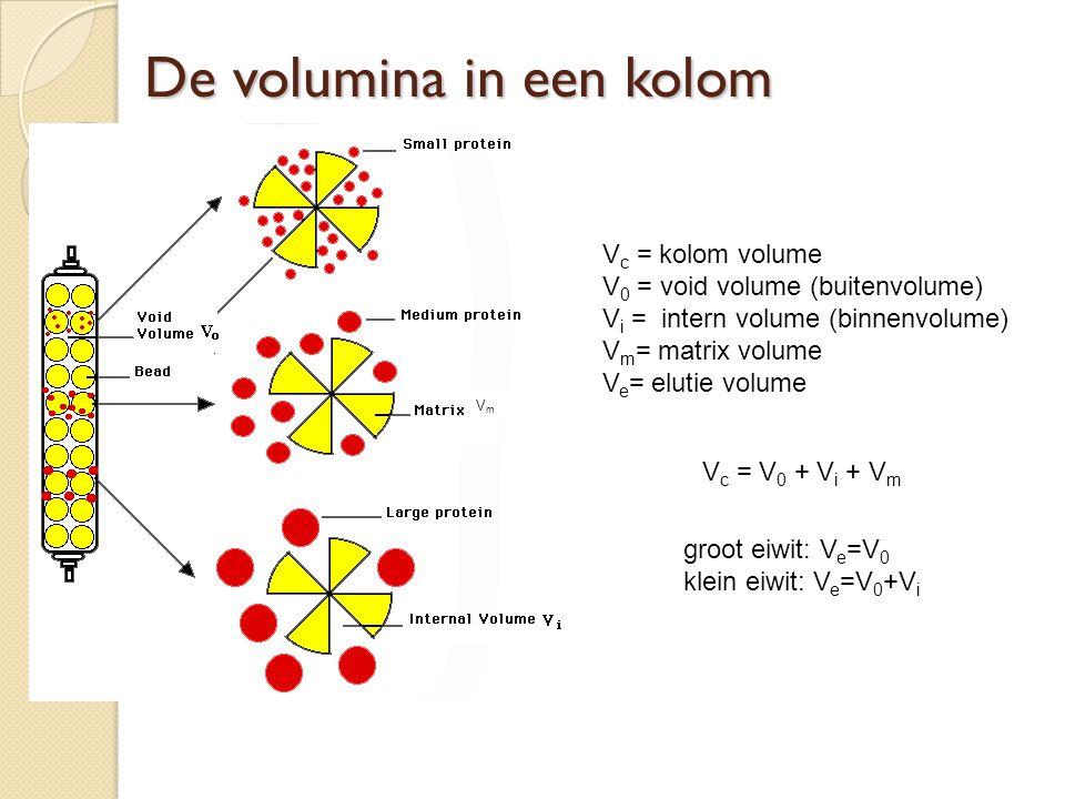 De volumina in een kolom V c = kolom volume V 0 = void volume (buitenvolume) V i = intern volume (binnenvolume) V m = matrix volume V e = elutie volum