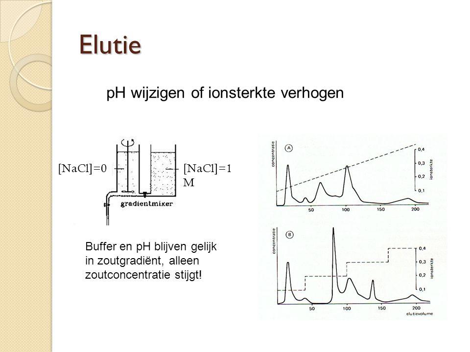 pH wijzigen of ionsterkte verhogen Buffer en pH blijven gelijk in zoutgradiënt, alleen zoutconcentratie stijgt! [NaCl]=0[NaCl]=1 M Elutie