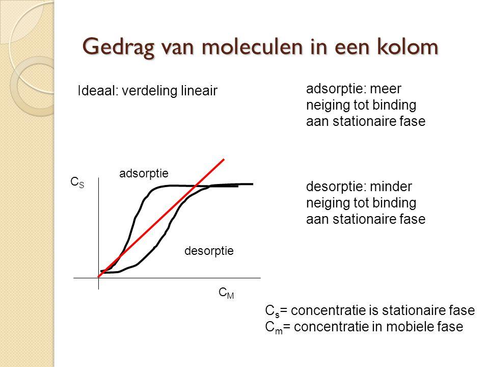 Gedrag van moleculen in een kolom adsorptie: meer neiging tot binding aan stationaire fase desorptie: minder neiging tot binding aan stationaire fase