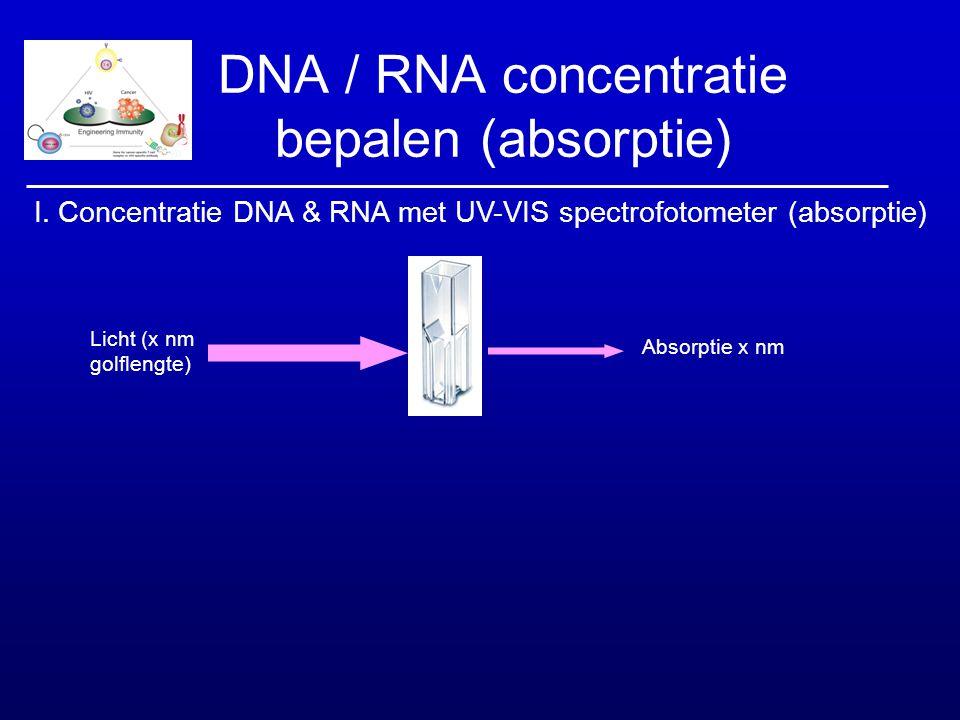 DNA / RNA concentratie bepalen (absorptie) Absorptie x nm Licht (x nm golflengte) I. Concentratie DNA & RNA met UV-VIS spectrofotometer (absorptie)