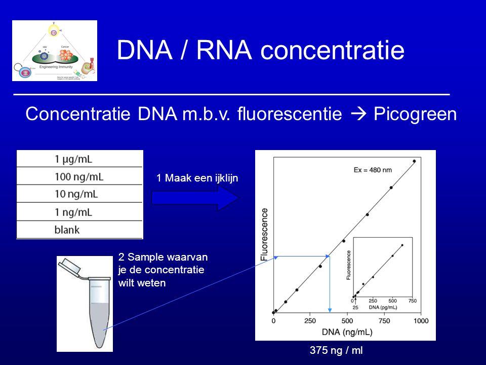 DNA / RNA concentratie Concentratie DNA m.b.v. fluorescentie  Picogreen 1 Maak een ijklijn 2 Sample waarvan je de concentratie wilt weten 375 ng / ml