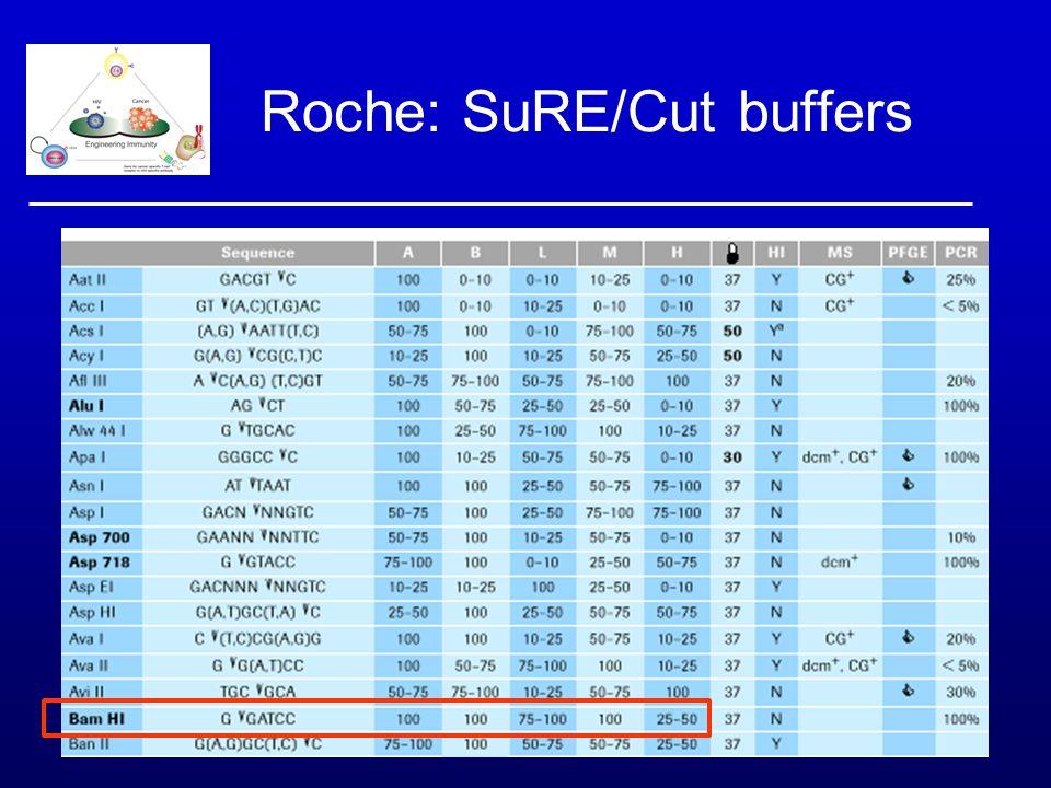 Roche: SuRE/Cut buffers