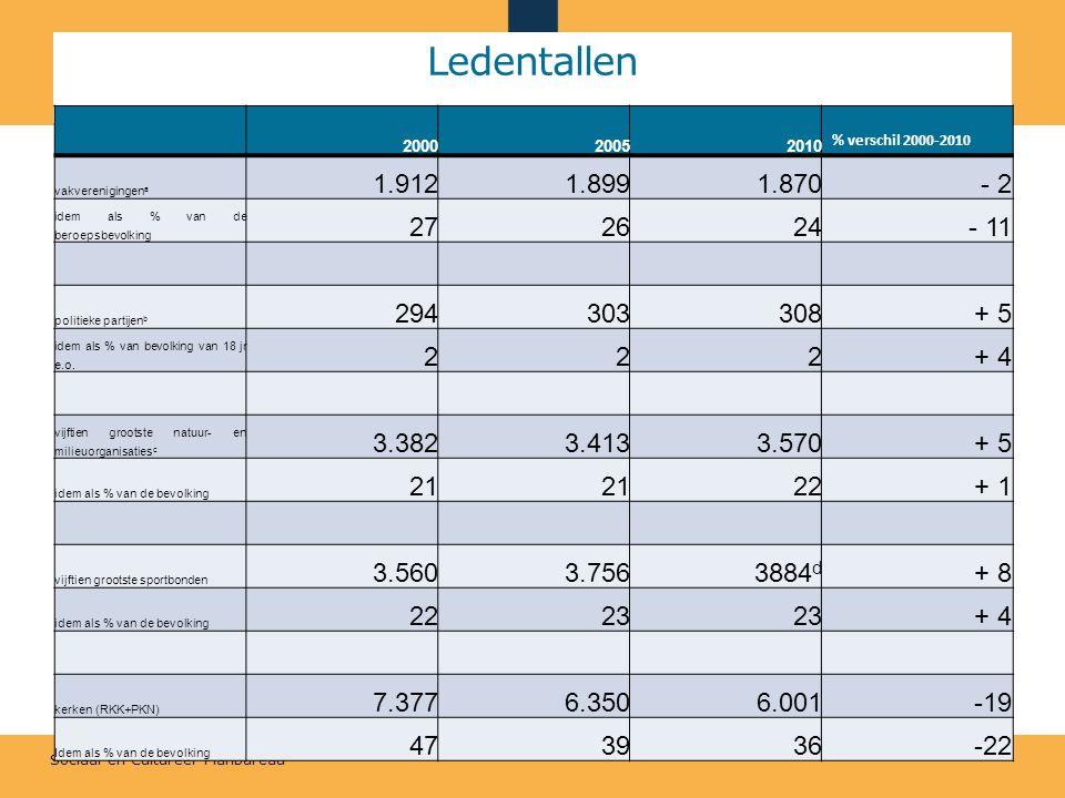 Sociaal en Cultureel Planbureau Ledentallen 200020052010 % verschil 2000-2010 vakverenigingen a 1.9121.8991.870 - 2 idem als % van de beroepsbevolking 272624 - 11 politieke partijen b 294303308 + 5 idem als % van bevolking van 18 jr e.o.