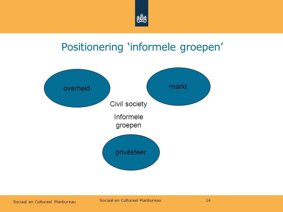 Sociaal en Cultureel Planbureau Positionering 'informele groepen' 14 privésfeer markt overheid Civil society Informele groepen Sociaal en Cultureel Planbureau