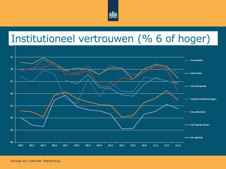 Sociaal en Cultureel Planbureau Institutioneel vertrouwen (% 6 of hoger)