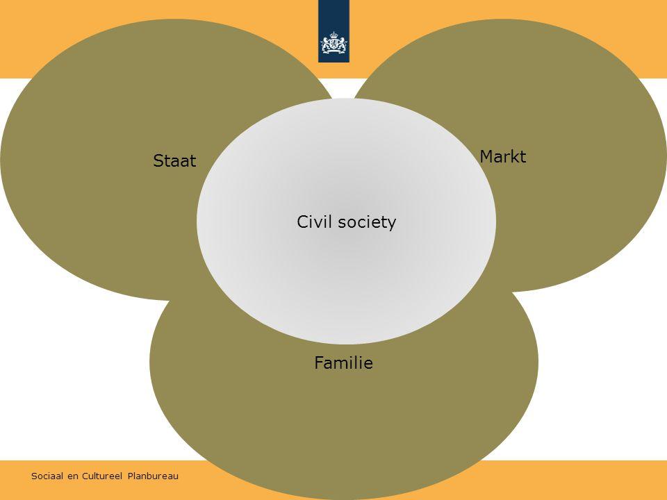 Sociaal en Cultureel Planbureau Staat Markt Familie Civil society