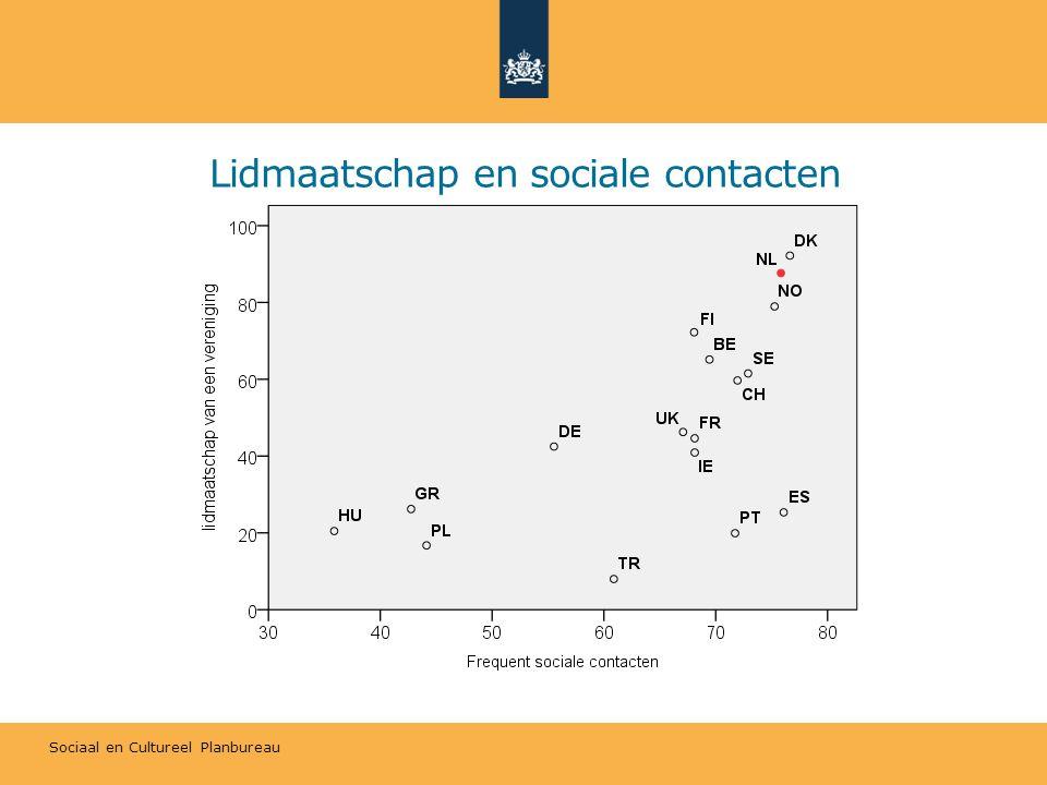 Sociaal en Cultureel Planbureau Lidmaatschap en sociale contacten