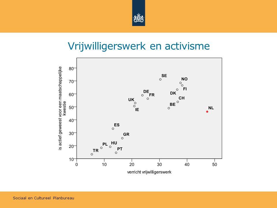 Sociaal en Cultureel Planbureau Vrijwilligerswerk en activisme