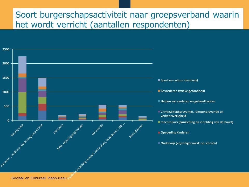 Sociaal en Cultureel Planbureau Soort burgerschapsactiviteit naar groepsverband waarin het wordt verricht (aantallen respondenten)