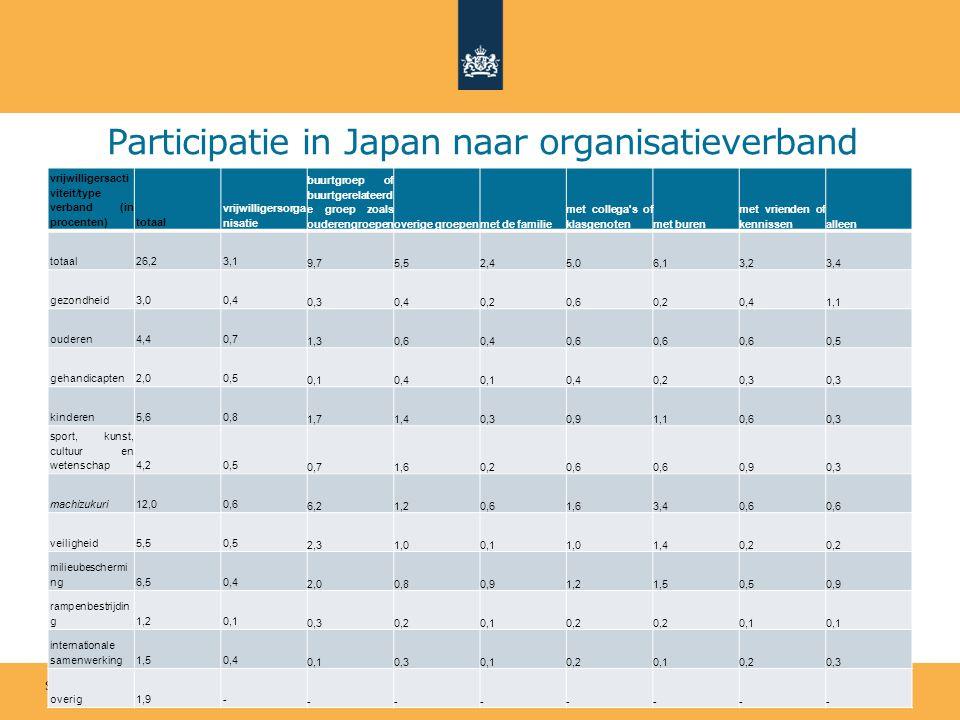 Sociaal en Cultureel Planbureau Participatie in Japan naar organisatieverband vrijwilligersacti viteit/type verband (in procenten)totaal vrijwilligersorga nisatie buurtgroep of buurtgerelateerd e groep zoals ouderengroepenoverige groepenmet de familie met collega s of klasgenotenmet buren met vrienden of kennissenalleen totaal26,23,1 9,75,52,45,06,13,23,4 gezondheid3,00,4 0,30,40,20,60,20,41,1 ouderen4,40,7 1,30,60,40,6 0,5 gehandicapten2,00,5 0,10,40,10,40,20,3 kinderen5,60,8 1,71,40,30,91,10,60,3 sport, kunst, cultuur en wetenschap4,20,5 0,71,60,20,6 0,90,3 machizukuri12,00,6 6,21,20,61,63,40,6 veiligheid5,50,5 2,31,00,11,01,40,2 milieubeschermi ng6,50,4 2,00,80,91,21,50,50,9 rampenbestrijdin g1,20,1 0,30,20,10,2 0,1 internationale samenwerking1,50,4 0,10,30,10,20,10,20,3 overig1,9- -------