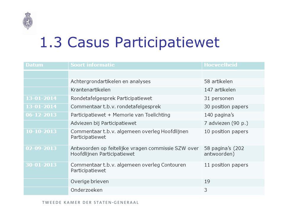 1.3 Casus Participatiewet DatumSoort informatieHoeveelheid Achtergrondartikelen en analyses58 artikelen Krantenartikelen147 artikelen 13-01-2014Rondetafelgesprek Participatiewet31 personen 13-01-2014Commentaar t.b.v.