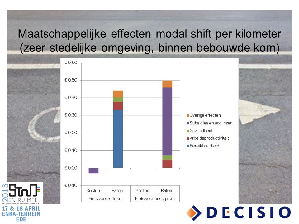 Maatschappelijke effecten modal shift per kilometer (zeer stedelijke omgeving, binnen bebouwde kom)