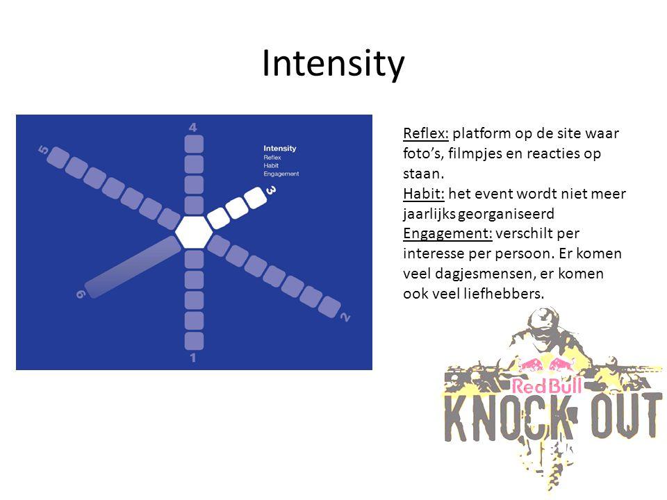 Intensity Reflex: platform op de site waar foto's, filmpjes en reacties op staan.