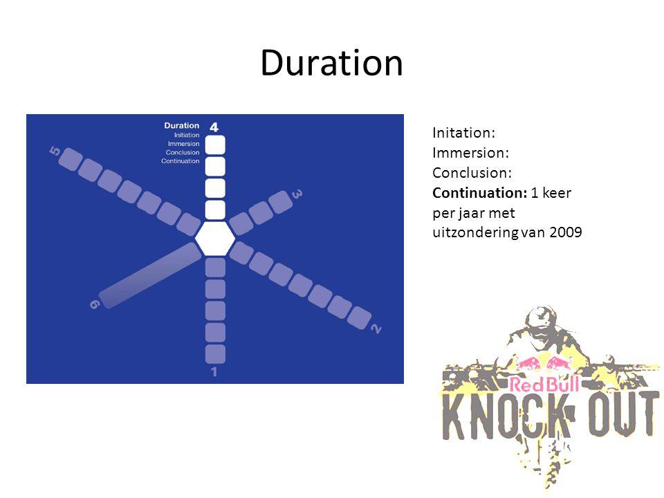 Duration Initation: Immersion: Conclusion: Continuation: 1 keer per jaar met uitzondering van 2009