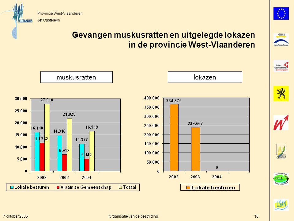 Provincie West-Vlaanderen Jef Casteleyn 7 oktober 2005Organisatie van de bestrijding16 Gevangen muskusratten en uitgelegde lokazen in de provincie West-Vlaanderen l okazen muskusratten