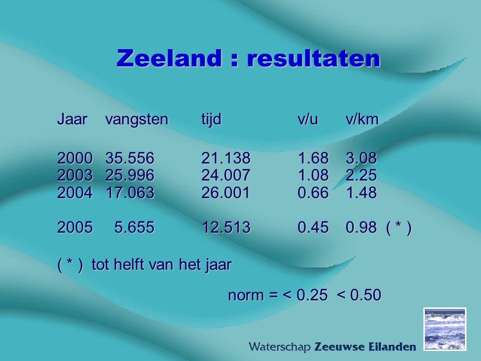 Zeeland : resultaten Jaarvangstentijdv/uv/km 200035.55621.1381.683.08 200325.99624.0071.082.25 200417.06326.0010.661.48 2005 5.65512.5130.450.98 ( * )