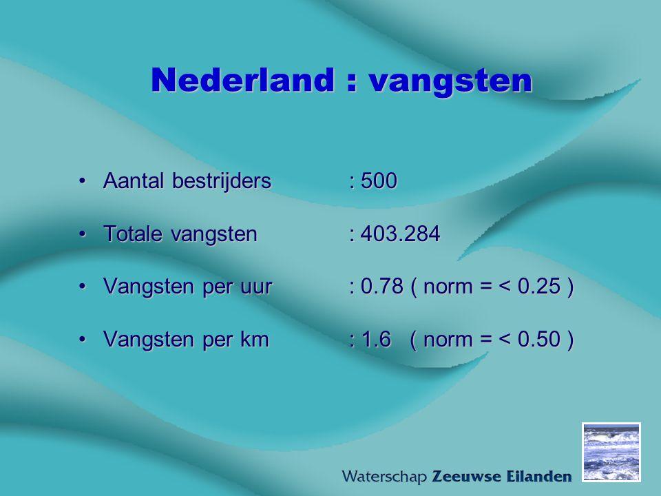 Nederland : vangsten Aantal bestrijders : 500Aantal bestrijders : 500 Totale vangsten : 403.284Totale vangsten : 403.284 Vangsten per uur : 0.78 ( nor