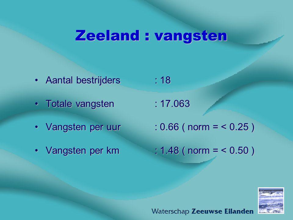 Zeeland : vangsten Aantal bestrijders : 18Aantal bestrijders : 18 Totale vangsten : 17.063Totale vangsten : 17.063 Vangsten per uur : 0.66 ( norm = <