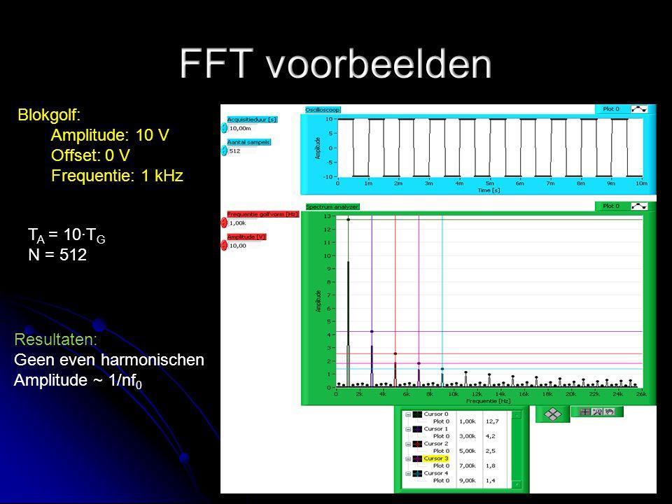 Blokgolf: Amplitude: 10 V Offset: 0 V Frequentie: 1 kHz T A = 10∙T G N = 512 Resultaten: Geen even harmonischen Amplitude ~ 1/nf 0