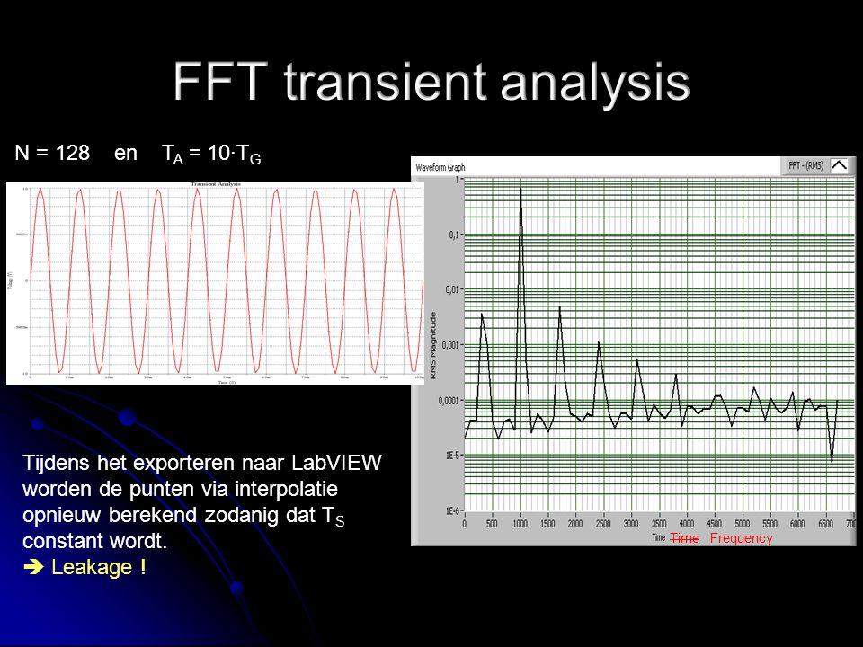 Time Frequency Tijdens het exporteren naar LabVIEW worden de punten via interpolatie opnieuw berekend zodanig dat T S constant wordt.  Leakage ! N =