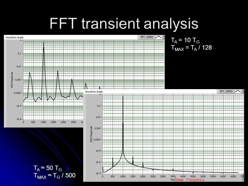 T A = 10 T G T MAX = T A / 128 T A ≈ 50 T G T MAX ≈ T G / 500 Time Frequency