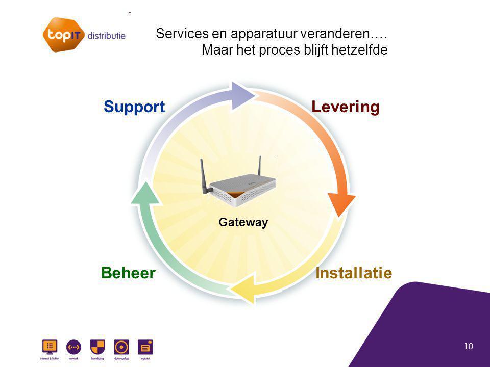 10 Gateway Levering InstallatieBeheer Support Services en apparatuur veranderen…. Maar het proces blijft hetzelfde