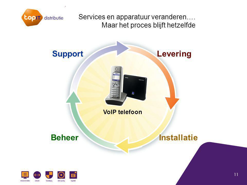 11 VoIP telefoon Levering InstallatieBeheer Support Services en apparatuur veranderen…. Maar het proces blijft hetzelfde