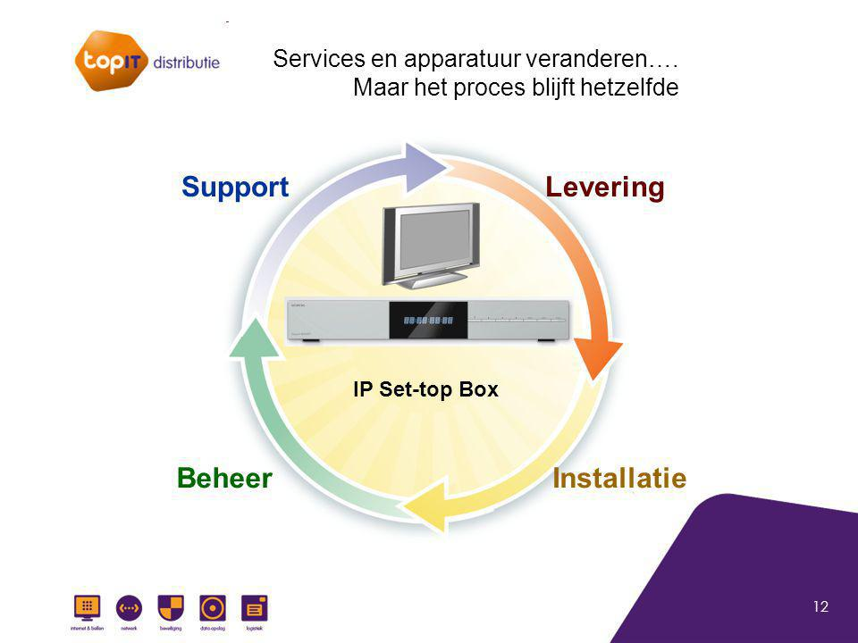 12 IP Set-top Box Levering InstallatieBeheer Support Services en apparatuur veranderen….