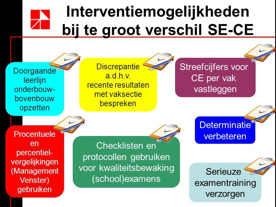 Interventiemogelijkheden bij te groot verschil SE-CE Streefcijfers voor CE per vak vastleggen Discrepantie a.d.h.v.