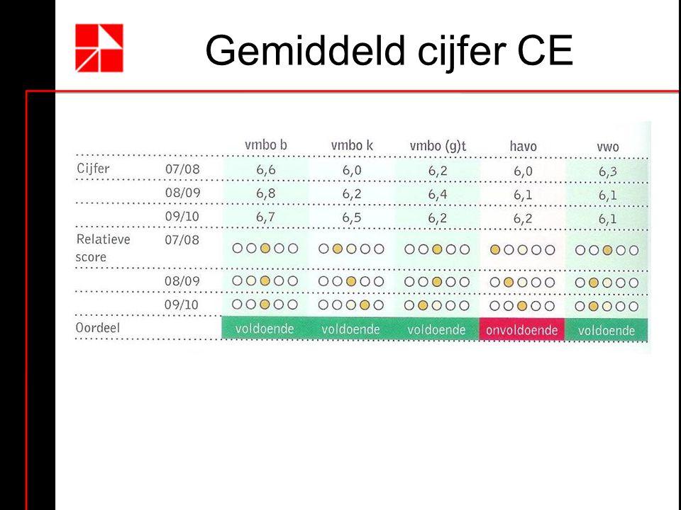 Gemiddeld cijfer CE
