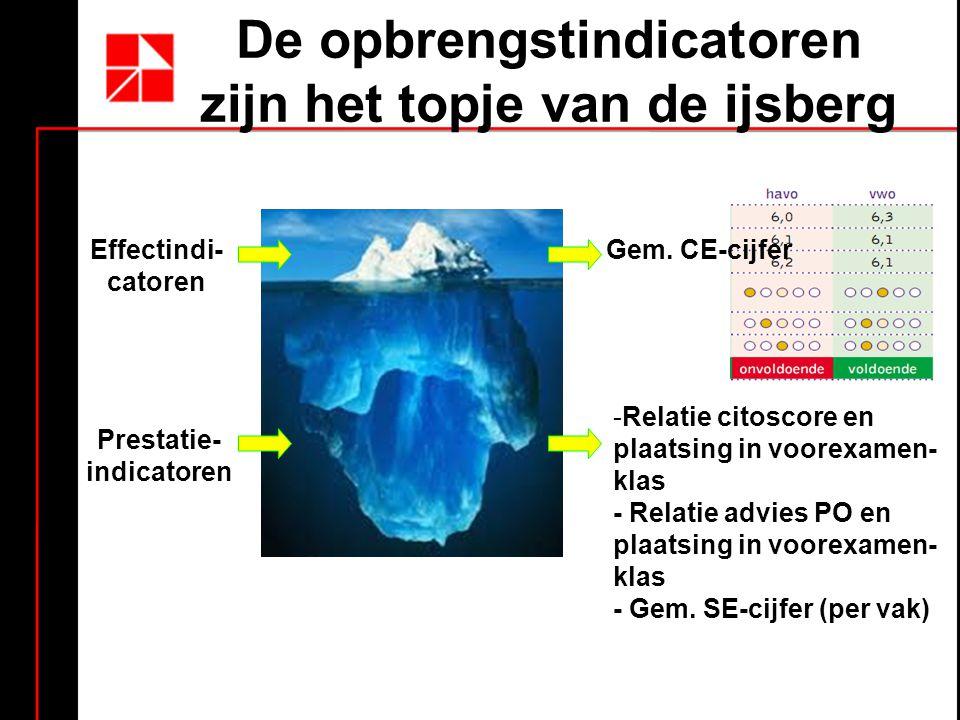 De opbrengstindicatoren zijn het topje van de ijsberg Effectindi- catoren Prestatie- indicatoren Gem.