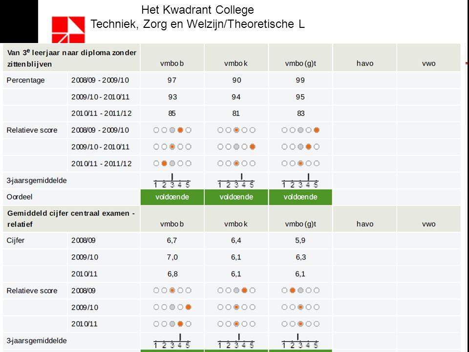 Het Kwadrant College Techniek, Zorg en Welzijn/Theoretische L