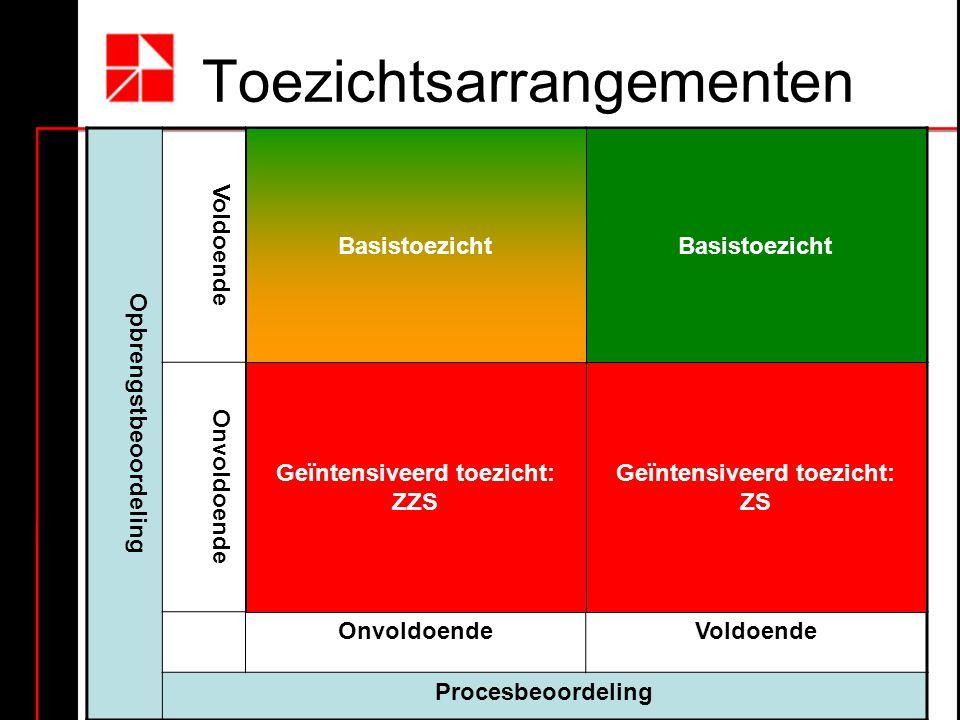 Toezichtsarrangementen Opbrengstbeoordeling Voldoende Onvoldoende Voldoende Procesbeoordeling Basistoezicht Geïntensiveerd toezicht: ZZS Geïntensiveerd toezicht: ZS