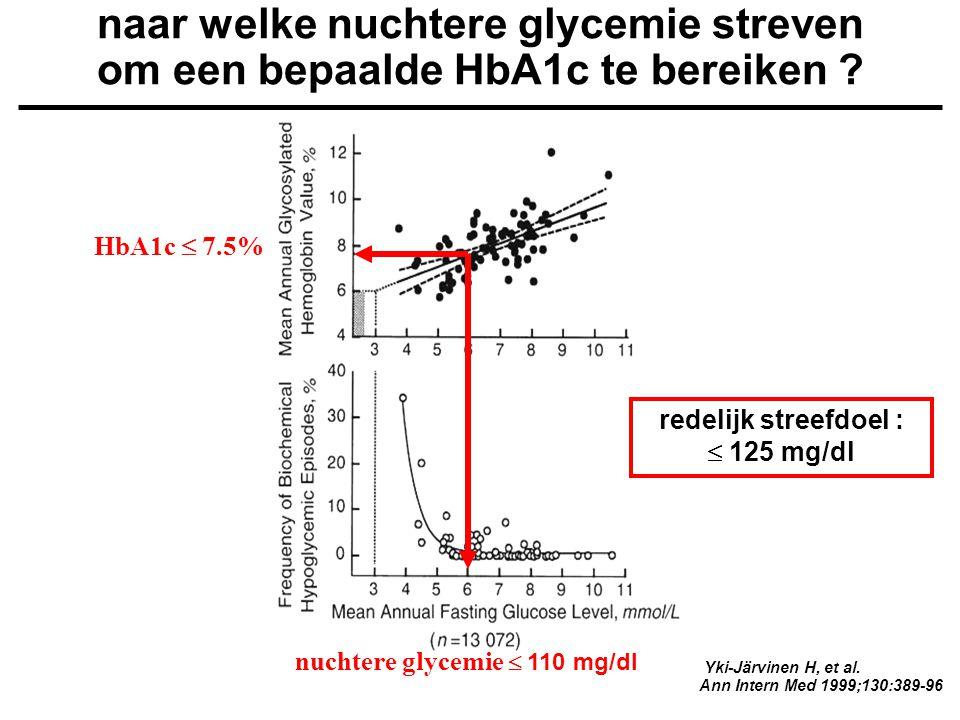 naar welke nuchtere glycemie streven om een bepaalde HbA1c te bereiken ? Yki-Järvinen H, et al. Ann Intern Med 1999;130:389-96 HbA1c  7.5% nuchtere g