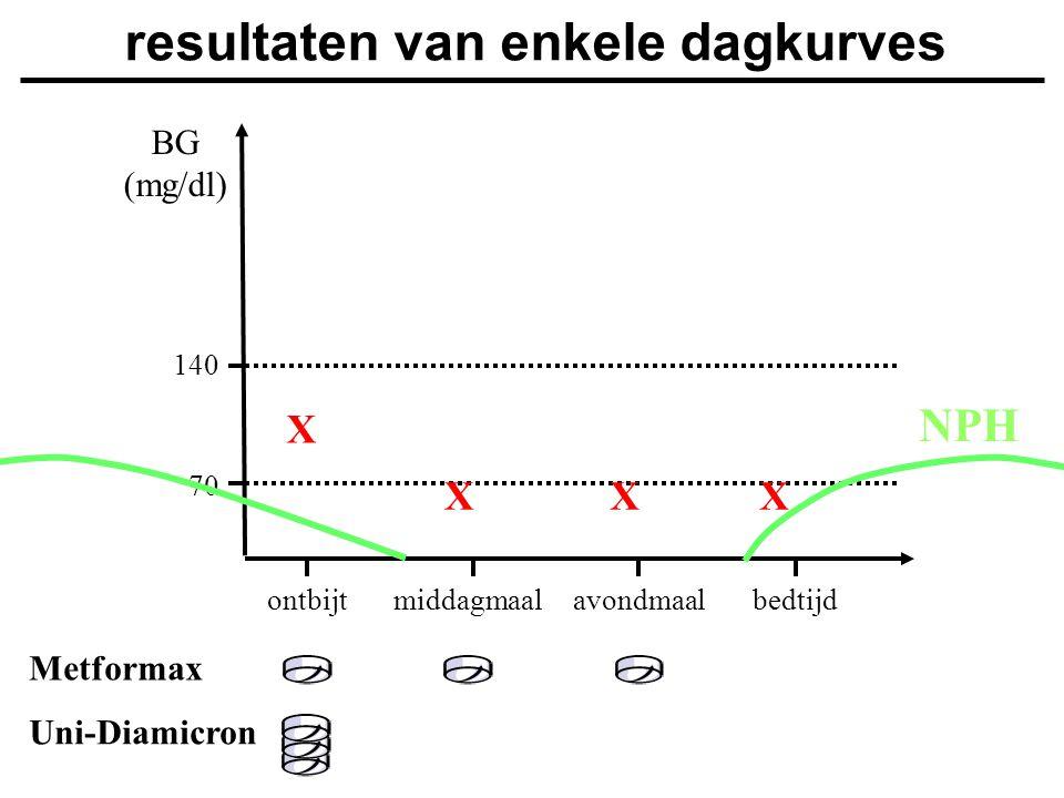 Uni-Diamicron BG (mg/dl) ontbijtmiddagmaalavondmaalbedtijd 140 70 resultaten van enkele dagkurves X XXX Metformax NPH